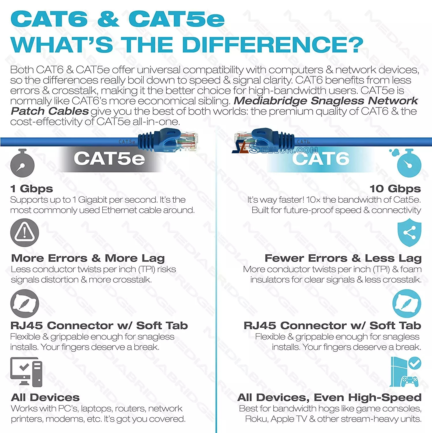 Cat5E Ethernet Cables & LAN Wire, Cat5E Network Cable
